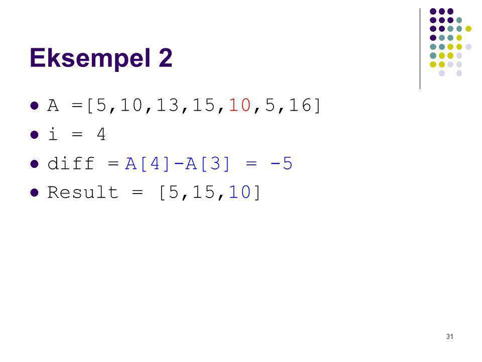 Eksempel 2 A =[5,10,13,15,10,5,16] i = 4 diff = A[4]-A[3] = -5